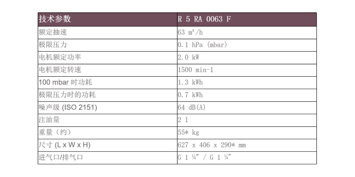 R 5 RA 0063 F